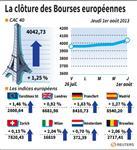 Europe : Les Bourses européennes clôturent sur de solides gains