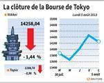 Tokyo : La Bourse de Tokyo finit en baisse de 1,44%