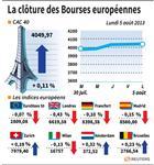 Europe : Les marchés européens finissent sans grande tendance