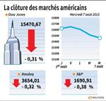 Wall Street : Wall Street a terminé en baisse