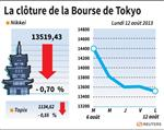 Tokyo : La Bourse de Tokyo finit en baisse De 0,7%