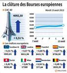 Europe : Les Bourses européennes clôturent sur des gains