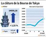 Tokyo : La Bourse de Tokyo finit en hausse de 1,32%