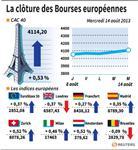 Europe : Les principales Bourses européennes clôturent en hausse