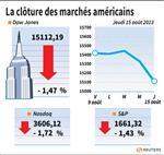 Wall Street : Wall Street finit en forte baisse avec Wal-Mart et Cisco
