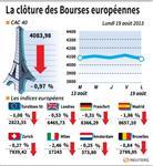 Europe : Les Bourses européennes clôturent en nette baisse