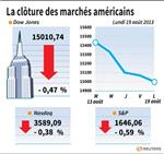 Wall Street : Le Dow Jones perd 0,47%, le Nasdaq cède 0,38%
