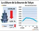 Tokyo : La Bourse de Tokyo recule de 1,51% avec la Syrie et le yen