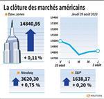 Wall Street : Le Dow Jones gagne 0,11%, le Nasdaq prend 0,75%