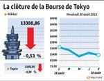 Tokyo : La Bourse de Tokyo finit en baisse de 0,53%