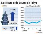 Tokyo : La Bourse de Tokyo finit en hausse de 1,37%
