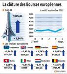 Europe : Les Bourses européennes clôturent en nette hausse