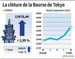 Tokyo : La Bourse de Tokyo finit en forte hausse de 2,99%