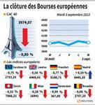 Europe : Les Bourses européennes ont marqué une pause mardi