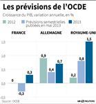 Marché : L'OCDE plus optimiste pour la croissance française