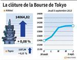 Tokyo : La Bourse de Tokyo finit en très légère hausse et gagne 0,08%