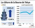 Tokyo : La Bourse de Tokyo finit en hausse de 2,48%