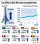 Europe : Les Bourses européennes terminent la séance sur de solides gains