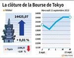 Tokyo : La Bourse de Tokyo finit en hausse de 0,01%