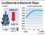Tokyo : La Bourse de Tokyo finit en baisse de 0,26%