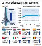 Europe : Les Bourses européennes terminent en légère hausse, sauf Londres