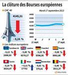 Europe : Les marchés européens terminent en baisse