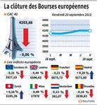 Europe : Les Bourses européennes terminent en légère baisse