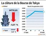 Tokyo : La Bourse de Tokyo finit sur une petite baisse de 0,07%