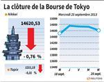 Tokyo : La Bourse de Tokyo finit en baisse de 0,76%