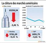 Wall Street : Wall Street finit en baisse, le suspense budgétaire dure