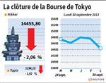 Tokyo : La Bourse de Tokyo finit en baisse de 2,06%