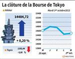 Tokyo : La Bourse de Tokyo finit en hausse de 0,20%