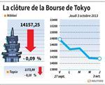 Tokyo : La Bourse de Tokyo finit en baisse de 0,09%