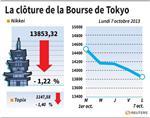 Tokyo : La Bourse de Tokyo finit en baisse de 1,22%