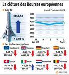 Europe : Les Bourses européennes terminent en baisse, Paris stable