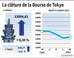 Tokyo : Tokyo finit en hausse de 0,3% après une séance en dents de scie