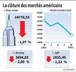 Wall Street : Wall Street clôture en nette baisse