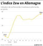 Marché : Le moral des investisseurs allemands en hausse