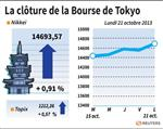 Tokyo : La Bourse de Tokyo finit en hausse de 0,91%
