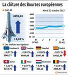 Europe : Les Bourses européennes clôturent en hausse, Paris gagne 0,43%