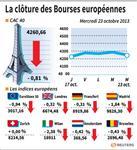 Europe : Clôture en baisse des marchés européens, les résultats déçoivent