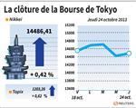 Tokyo : La Bourse de Tokyo finit en hausse de 0,42%
