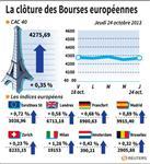 Europe : Les Bourses européennes ont rebondi en clôture