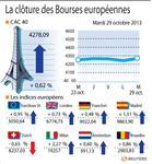 Europe : Les Bourses européennes clôturent en hausse, Paris gagne 0,62%
