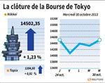 Tokyo : La Bourse de Tokyo en hausse de 1,23%