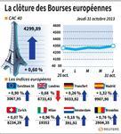 Europe : Les Bourses européennes clôturent en hausse, sauf Londres