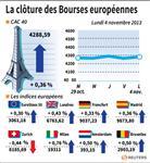 Europe : Les Bourses européennes terminent en hausse, espoirs sur la BCE