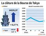 Tokyo : La Bourse de Tokyo finit en hausse de 0,17%, Nissan plonge