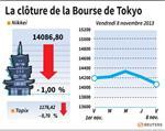 Tokyo : La Bourse de Tokyo finit en baisse de 1%, à un creux d'un mois