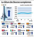 Europe : Les Bourses européennes clôturent dans le vert, Paris gagne 0,7%